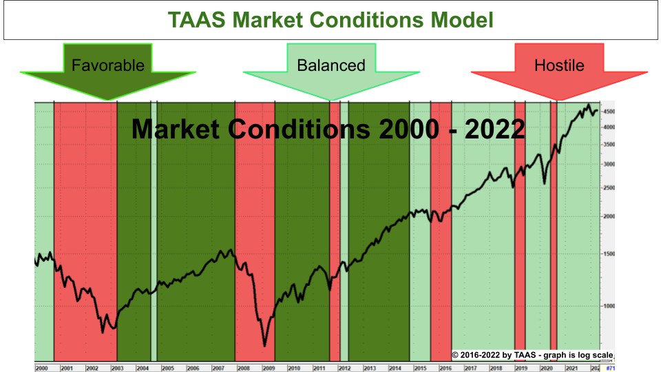 Market Conditions 2000 - 2020