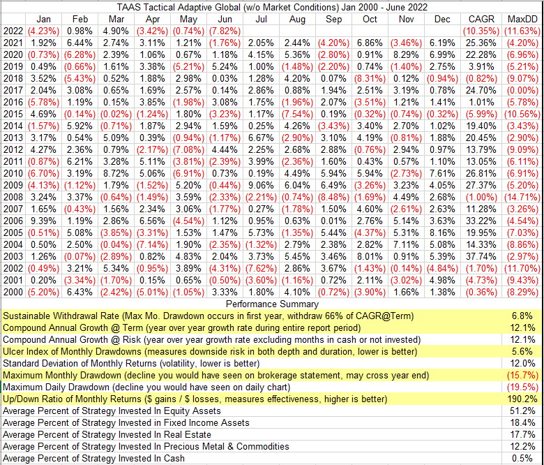 Illustrative Performance Table For The Tactical Adaptive Global Strategy Without Use Of Market Conditions Model