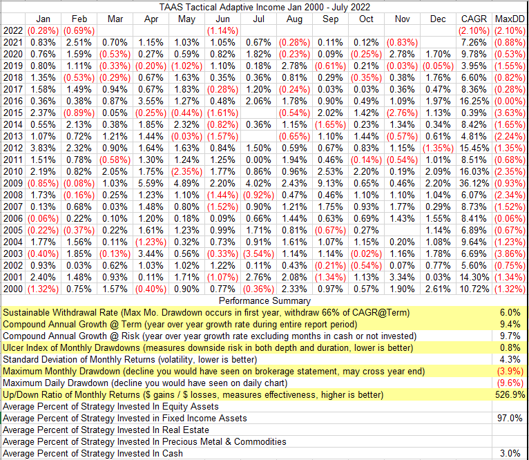 Performance Table For The Tactical Adaptive Income Strategy From 2000 To Now (Two Full Market Cycles)